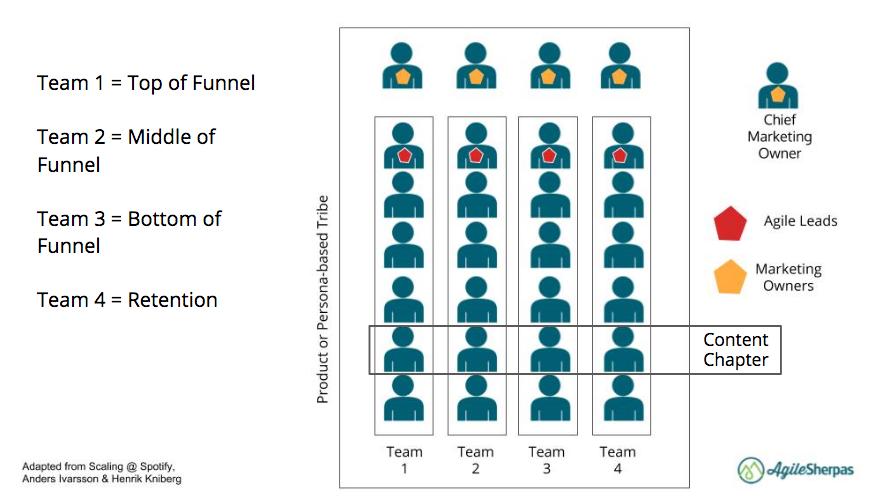 agile marketing funnel teams