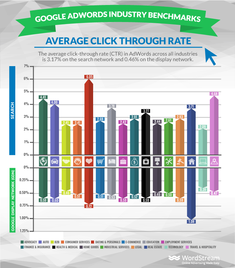 Are Your Lead Conversion Rates Above Average?