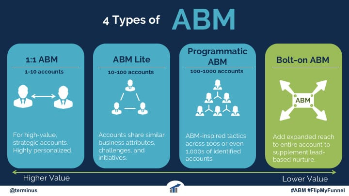 Account Based Marketing (ABM)