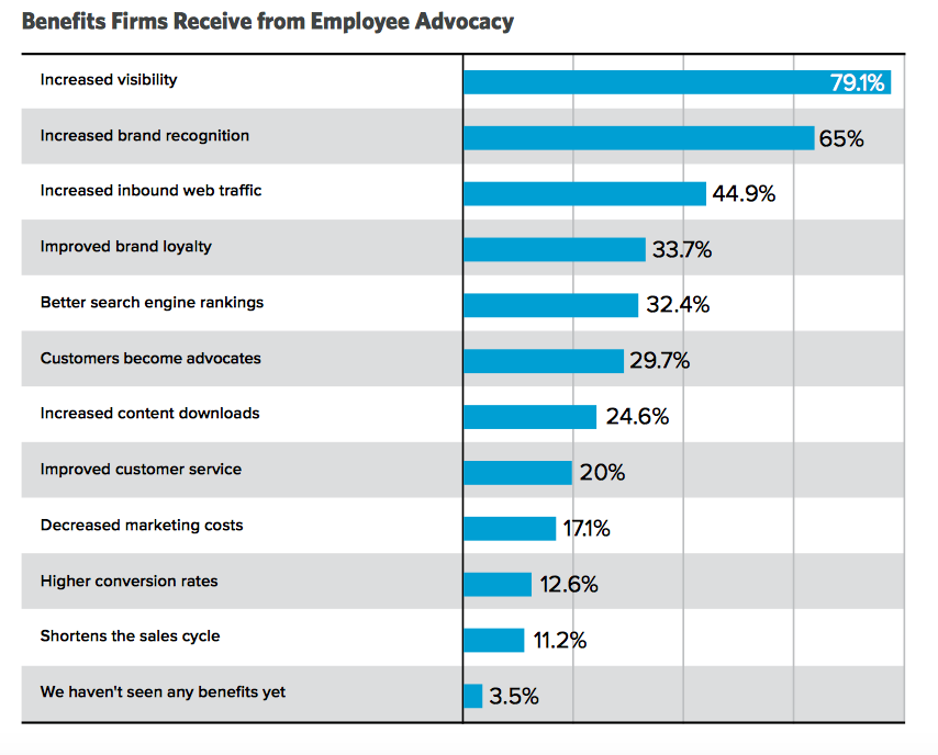 Employee Advocacy on Social Media: How to Make It Work for Your Business