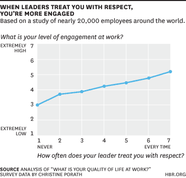 Source: https://hbr.org/2014/11/half-of-employees-dont-feel-respected-by-their-bosses