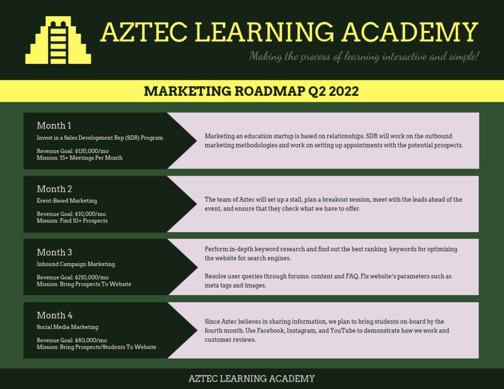SaaS marketing roadmap