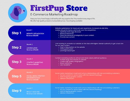 e-commerce marketing roadmap