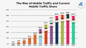 Graph showing rise of mobile web traffic