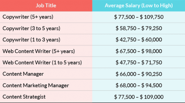 content salary