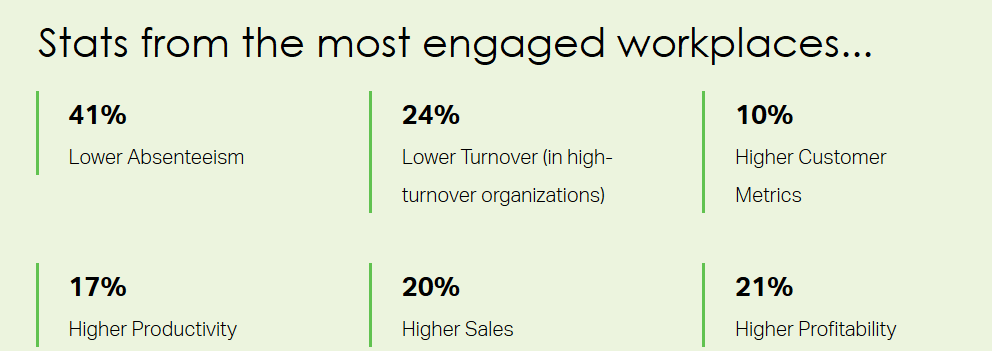 The Direct No-Nonsense Relationship Between Employee Activation and ROI