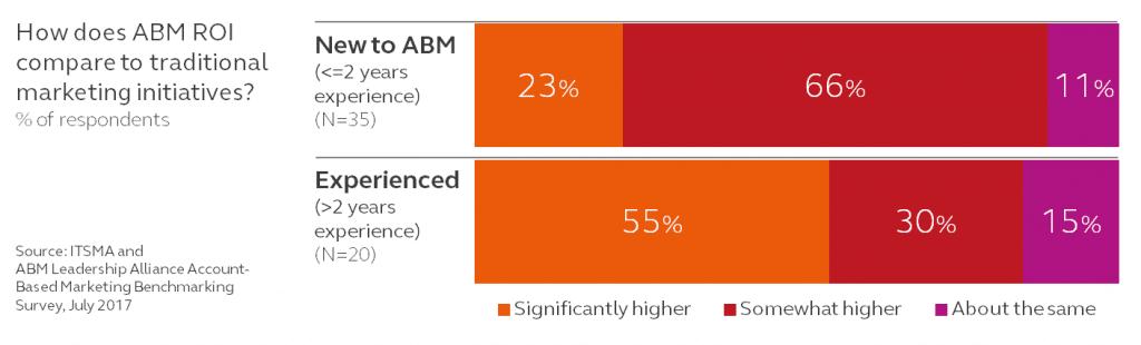 ABM improvement