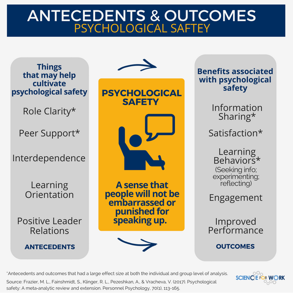 outcomes of psychological safety