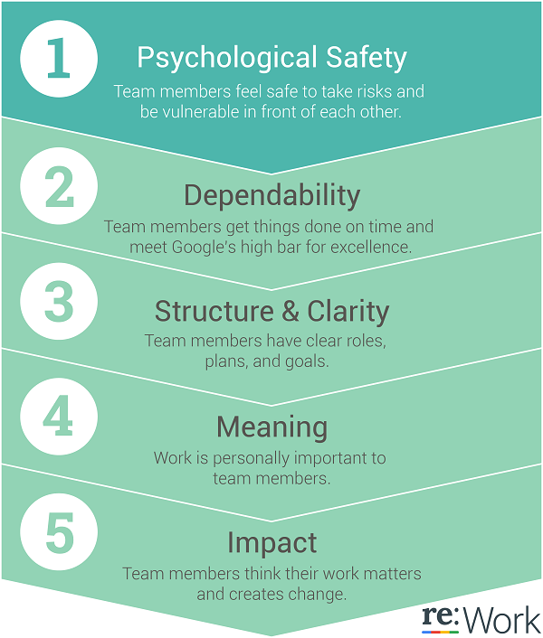 psychological safety in workplace