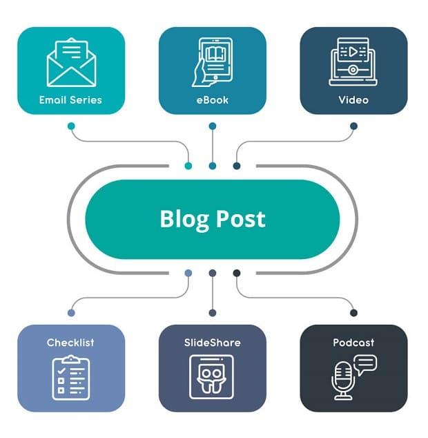 repurpose blog post