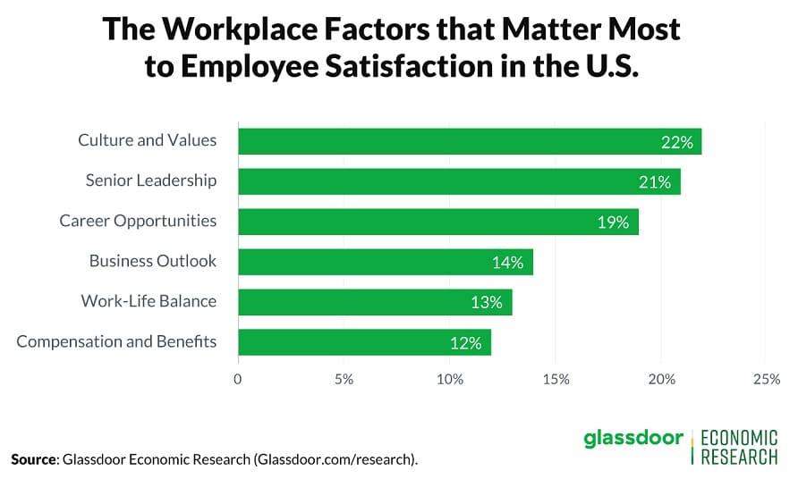 employee satisfaction workplace factors