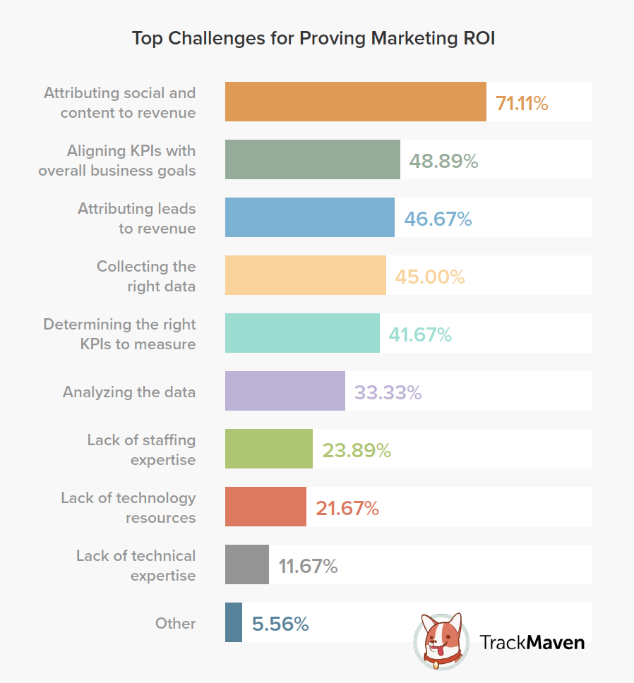 marketing ROI challenges