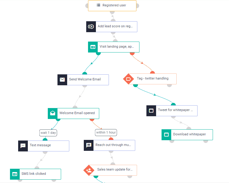 email marketing workflow automation