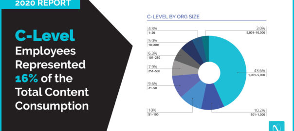 B2B content consumption report for marketing