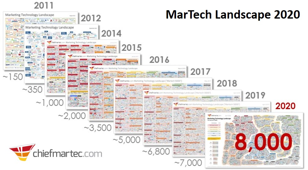 Executive Insights: A MarTech Conversation with Scott Brinker