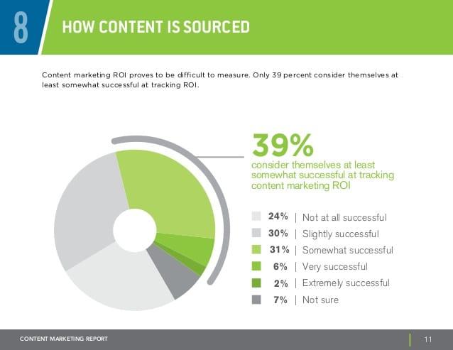 content-marketing-roi-define-measure