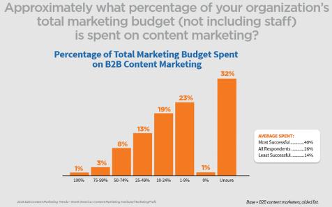 content-marketing-budgets