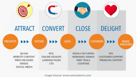 content-marketing-attracts-customers