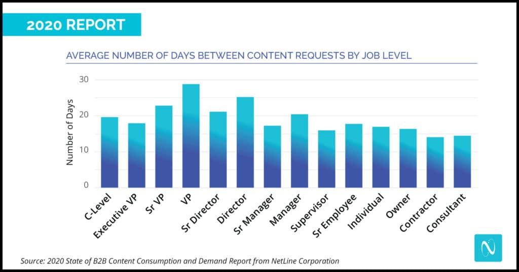 B2B Content Marketing Consumption Days and Job Level