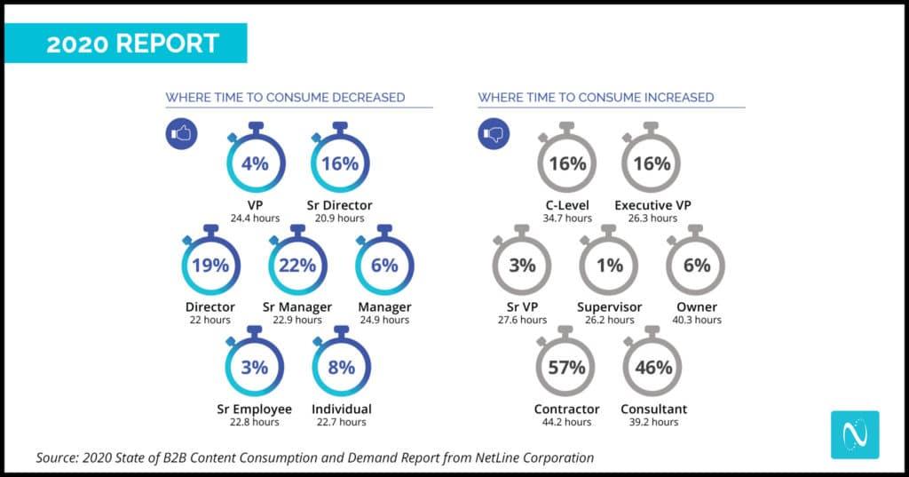 B2B Marketing content consumption times
