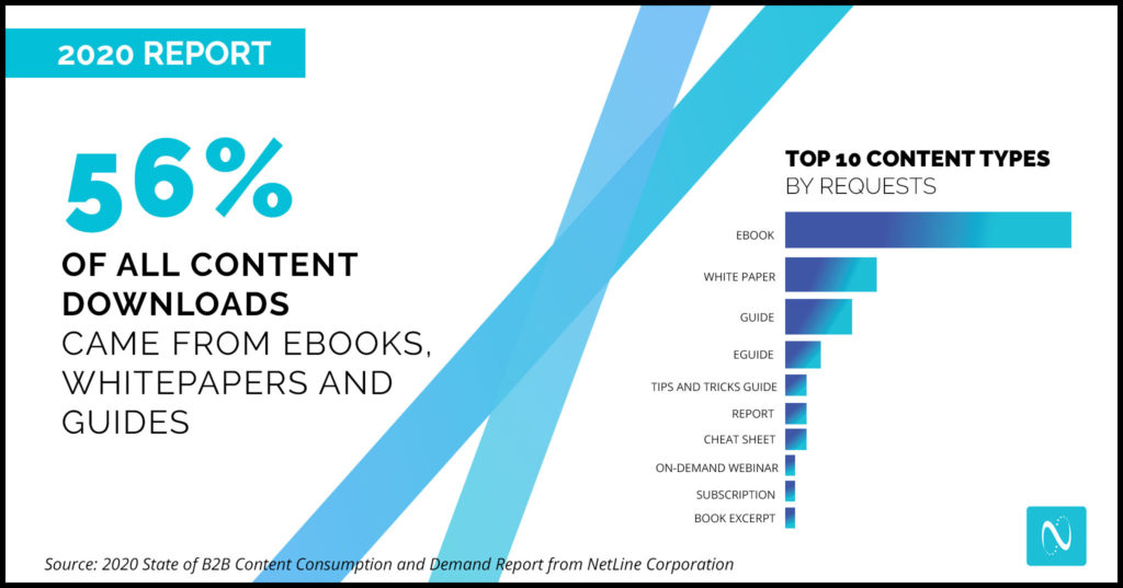B2B Content Consumption by Format
