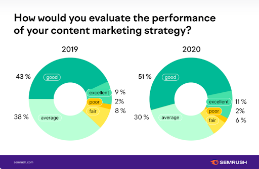 Graph Showing 51% of companies rate their content marketing strategy as good