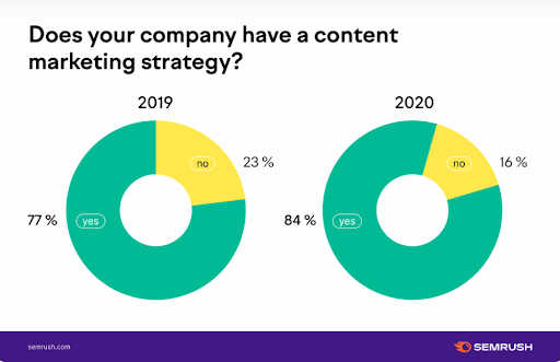 Graph showing 84% of companies report having a content marketing strategy