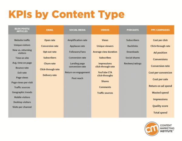 Content-marketing-kpis-by-goal