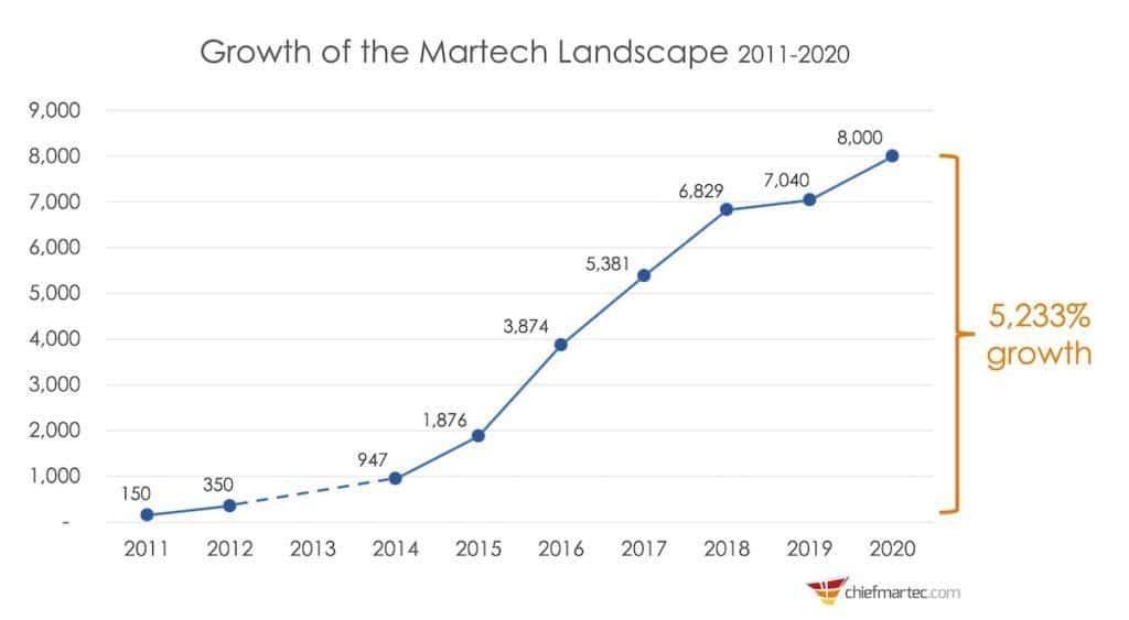 Line graph showing martech landscape growth 2011-2020