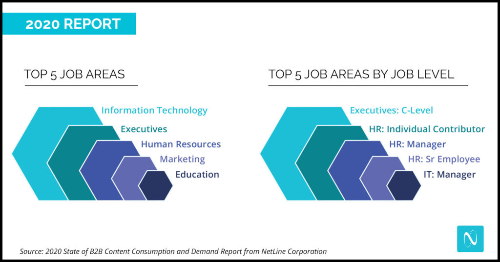 B2B Content Marketing Consumption Report Job Areas
