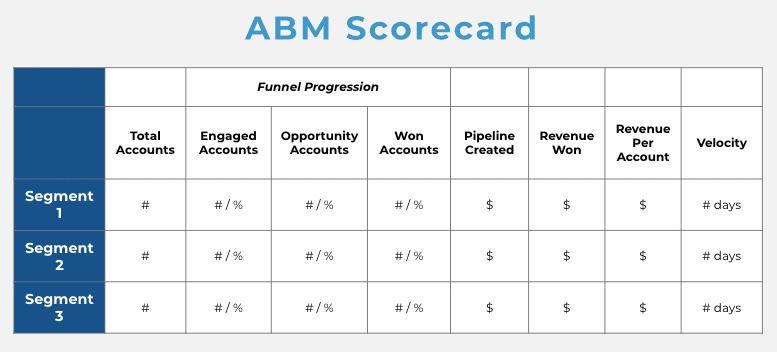 ABM scorecard