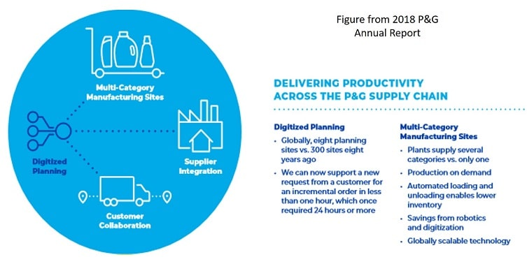 P&G supply chain