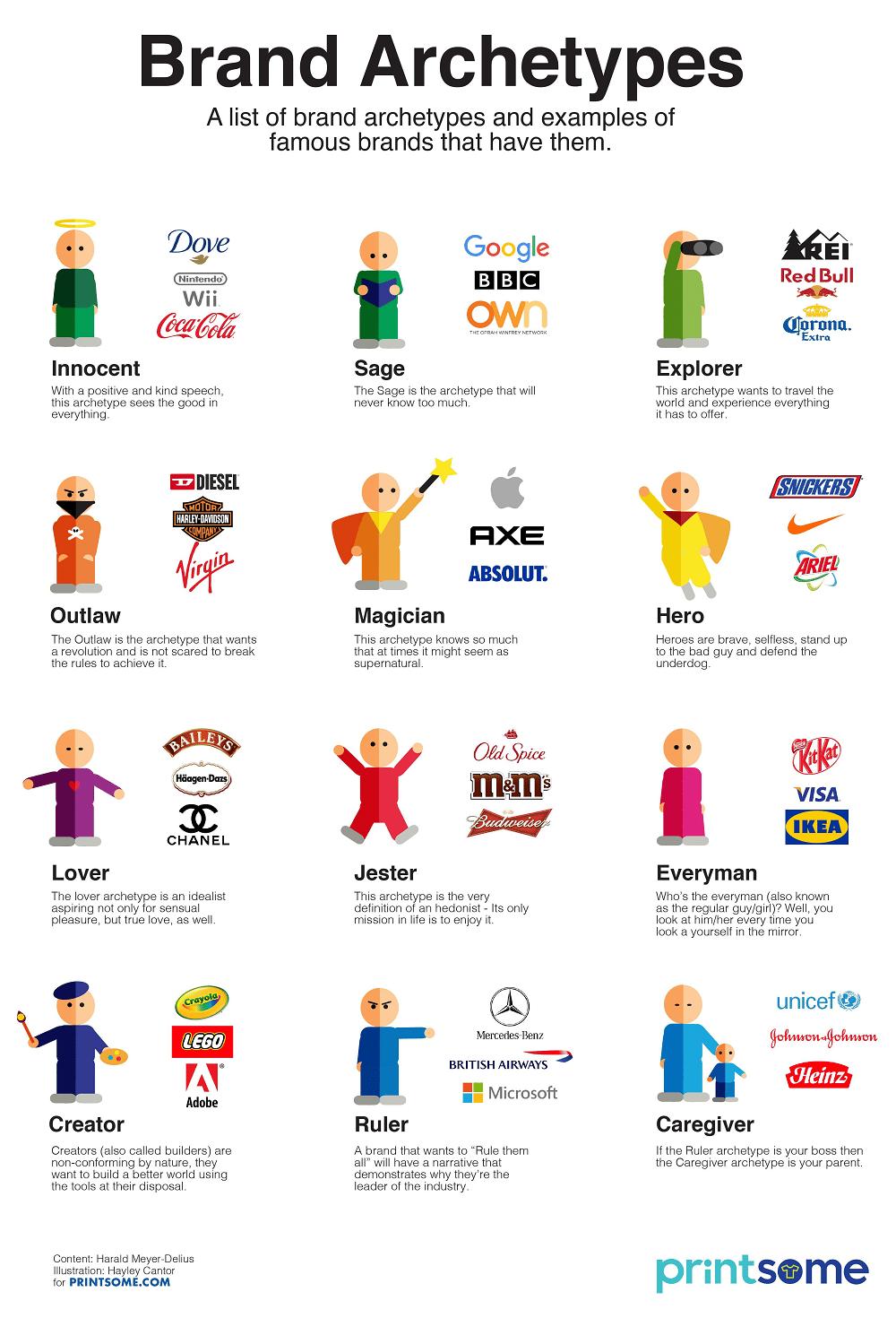 personalities of major brands