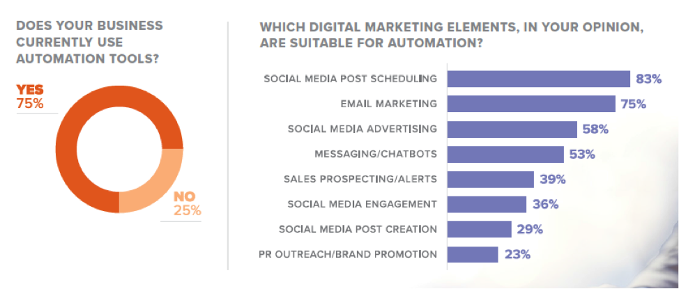 b2b marketing automation
