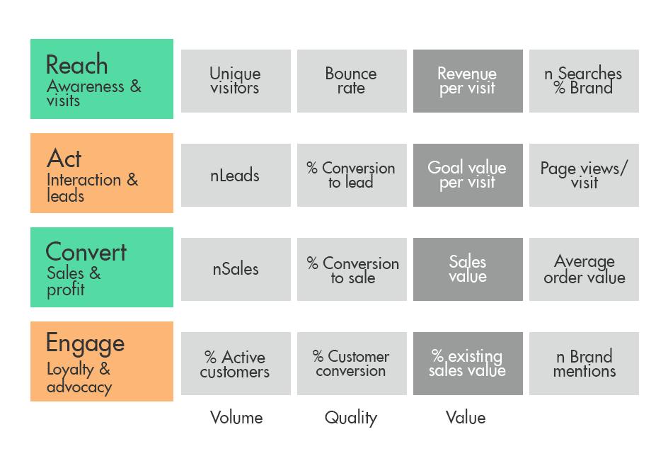 KPIs in RACE model