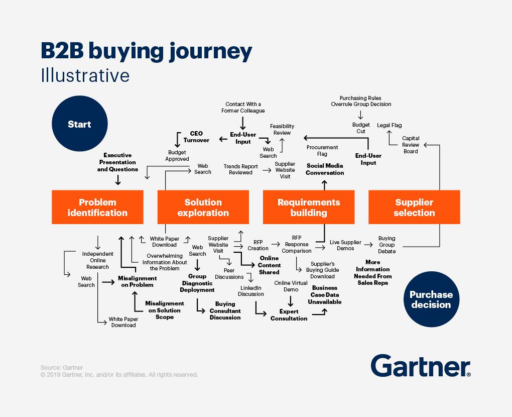 b2b buying journey grey
