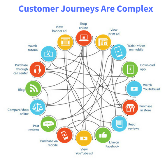 complex customer journey