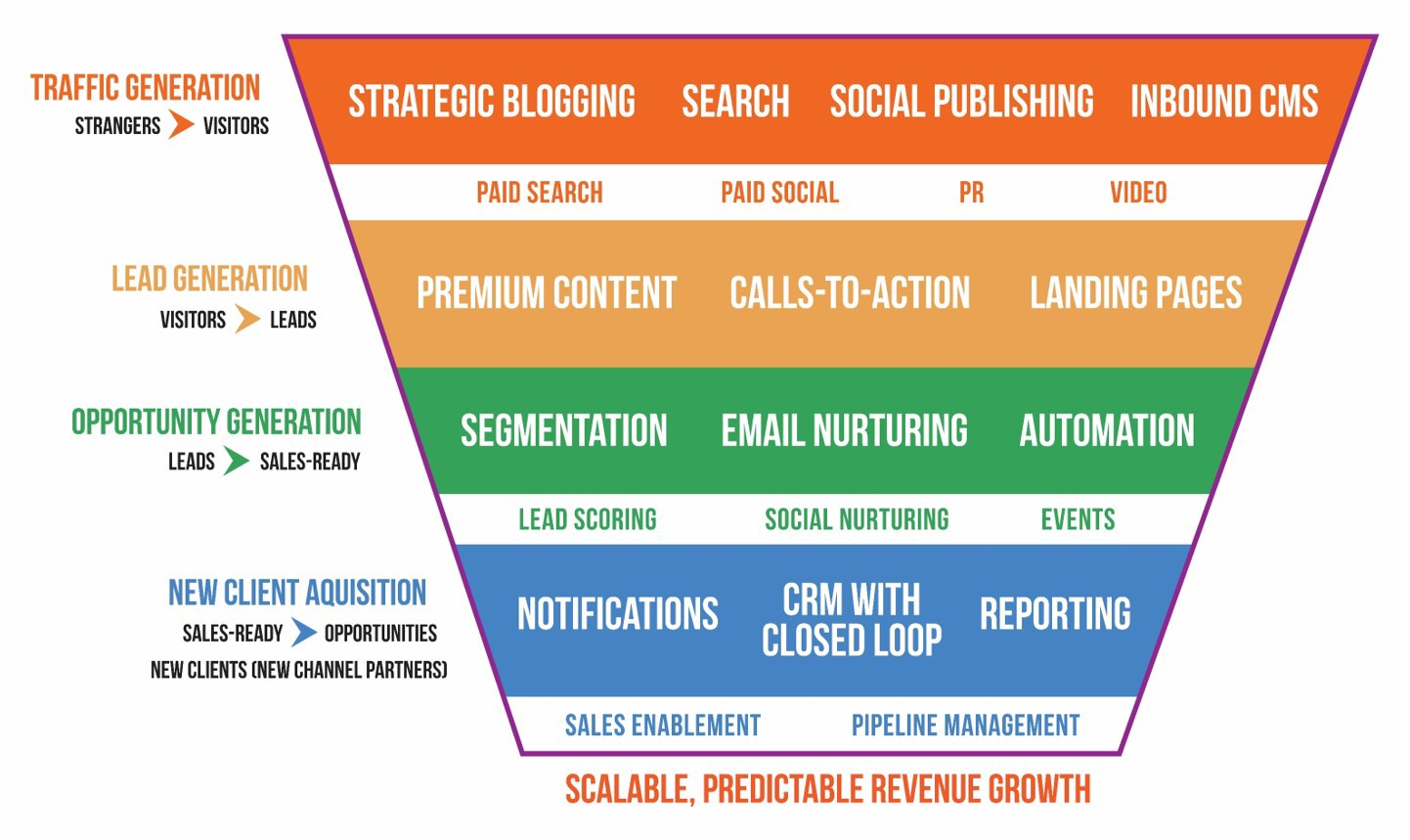conversion funnel with content mapping