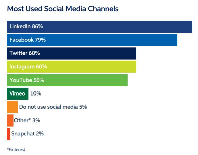b2b social channels