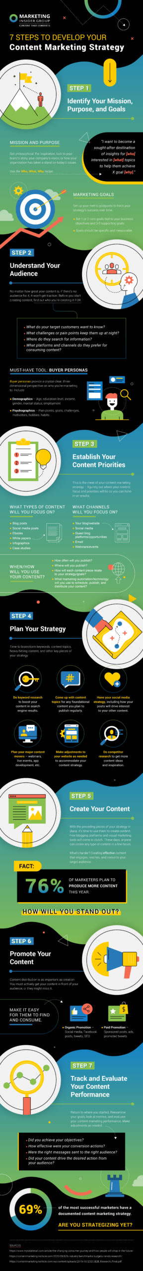 Infographic describing 7 steps to content marketing strategy