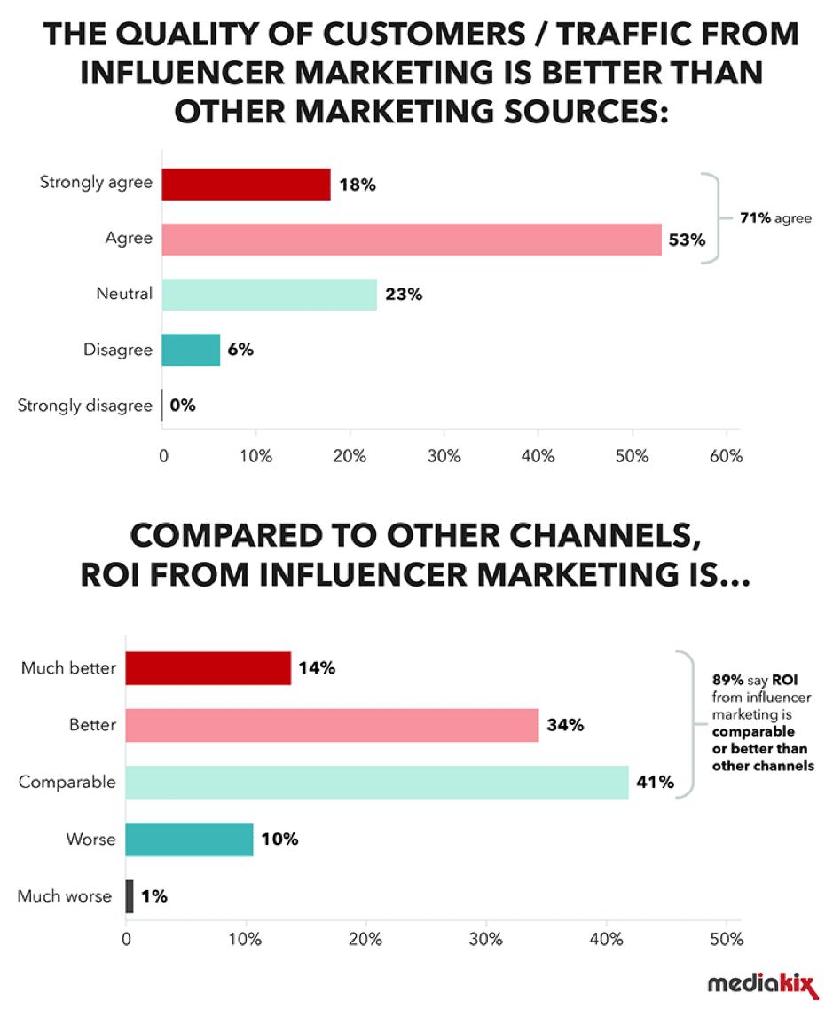 influencer marketing benefits