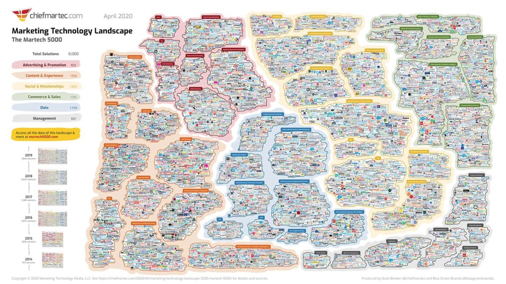 what-is-martech-explore-how-your-busine main image