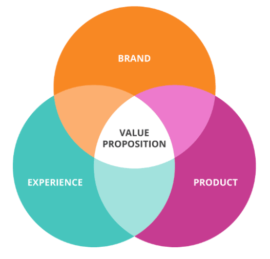 How to Integrate Your Unique Value Proposition into Your Content - Marketing Insider Group