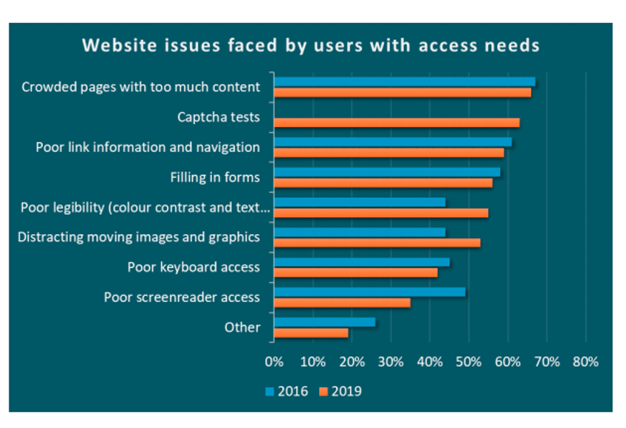 web accessibility barriers