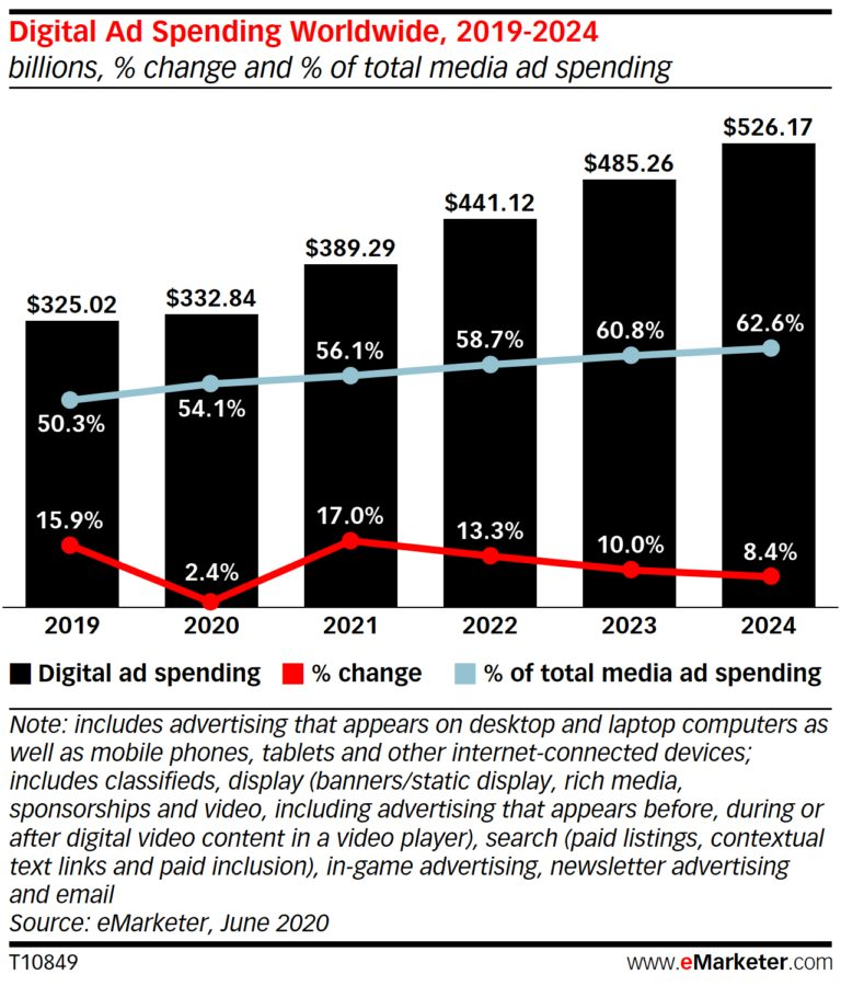 Projected Digital Ad Spend