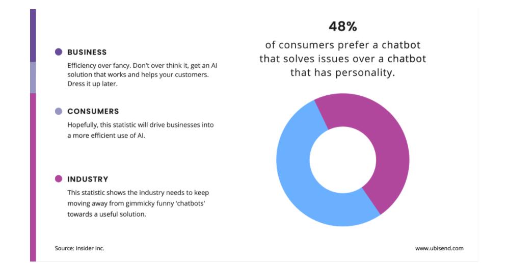 Chatbot'lar Müşteri Kazanımı İçin Gerçekten Etkili mi?