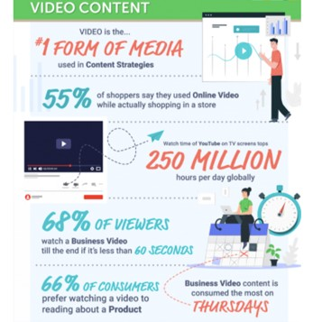 Video is the number one form of media used in content strategies in 2021.