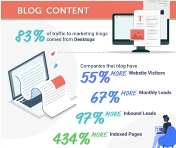 If you want to learn how to solve customer problems, give blogging a try: companies that provide useful blog content report 67% more monthly leads.