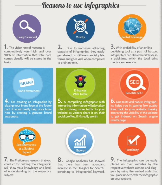 An infographic showing nine reasons why brands should use infographics.