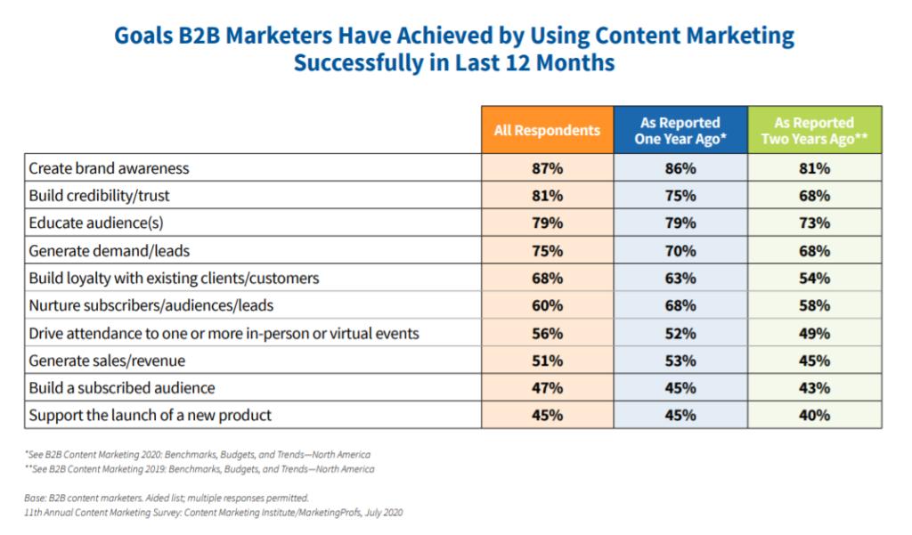 B2B content marketing achievements